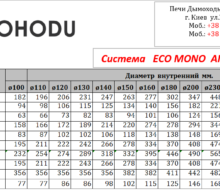 Система   ECO MONO  AISI 201 0.5mm