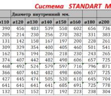 Система   STANDART  MONO    AISI 304 0.8mm